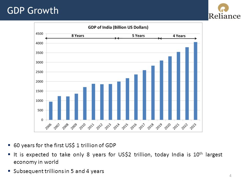 GDP Growth 4  60 years for the first US$ 1 trillion of GDP  It is expected to take only 8 years for US$2 trillion, today India is 10 th largest economy in world  Subsequent trillions in 5 and 4 years