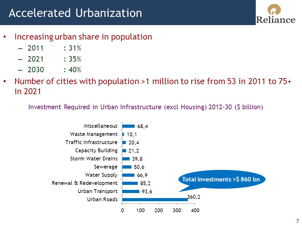 Accelerated Urbanization 7 Increasing urban share in population – 2011: 31% – 2021: 35% – 2030: 40% Number of cities with population >1 million to rise from 53 in 2011 to 75+ in 2021 Investment Required in Urban Infrastructure (excl Housing) 2012-30 ($ billion) Total Investments >$ 860 bn