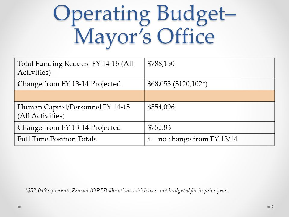 Operating Budget– Mayor's Office Total Funding Request FY 14-15 (All Activities) $788,150 Change from FY 13-14 Projected$68,053 ($120,102*) Human Capital/Personnel FY 14-15 (All Activities) $554,096 Change from FY 13-14 Projected$75,583 Full Time Position Totals4 – no change from FY 13/14 2 *$52,049 represents Pension/OPEB allocations which were not budgeted for in prior year.