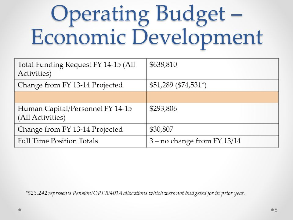 Operating Budget – Economic Development Total Funding Request FY 14-15 (All Activities) $638,810 Change from FY 13-14 Projected$51,289 ($74,531*) Human Capital/Personnel FY 14-15 (All Activities) $293,806 Change from FY 13-14 Projected$30,807 Full Time Position Totals3 – no change from FY 13/14 5 *$23,242 represents Pension/OPEB/401A allocations which were not budgeted for in prior year.
