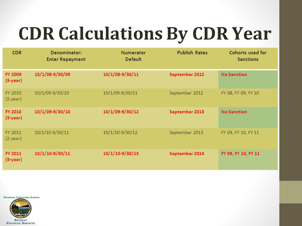 CDR Calculations By CDR Year CDRDenominator: Enter Repayment Numerator Default Publish RatesCohorts used for Sanctions FY 2009 (3-year) 10/1/08-9/30/0910/1/08-9/30/11September 2012No Sanction FY 2010 (2-year) 10/1/09-9/30/1010/1/09-9/30/11September 2012FY 08, FY 09, FY 10 FY 2010 (3-year) 10/1/09-9/30/1010/1/09-9/30/12September 2013No Sanction FY 2011 (2-year) 10/1/10-9/30/1110/1/10-9/30/12September 2013FY 09, FY 10, FY 11 FY 2011 (3-year) 10/1/10-9/30/1110/1/10-9/30/13September 2014FY 09, FY 10, FY 11