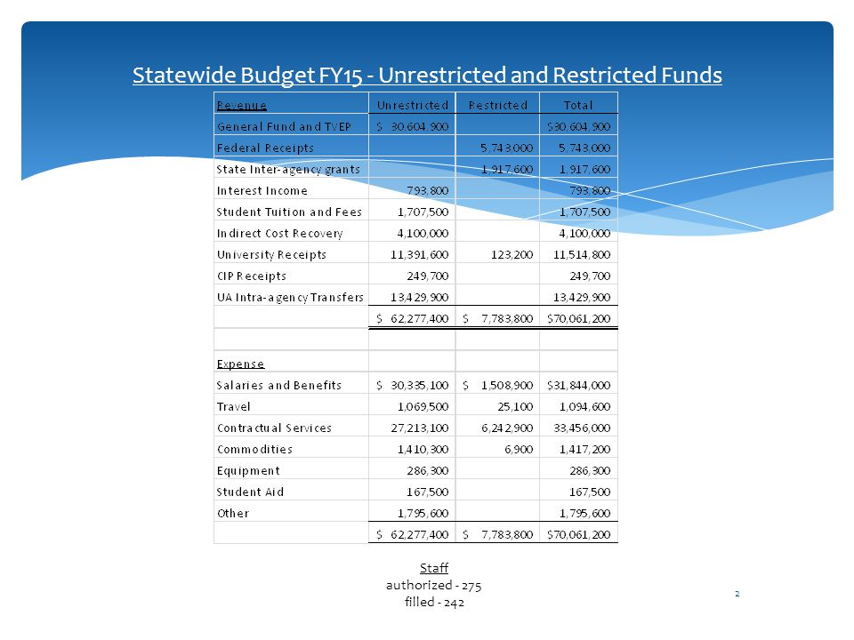 2 Statewide Budget FY15 - Unrestricted and Restricted Funds Staff authorized - 275 filled - 242