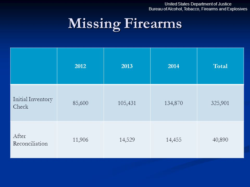 United States Department of Justice Bureau of Alcohol, Tobacco, Firearms and Explosives Missing Firearms 201220132014Total Initial Inventory Check 85,600105,431134,870325,901 After Reconciliation 11,90614,52914,45540,890