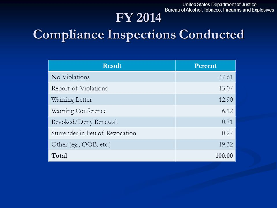 United States Department of Justice Bureau of Alcohol, Tobacco, Firearms and Explosives FY 2014 Compliance Inspections Conducted ResultPercent No Viol