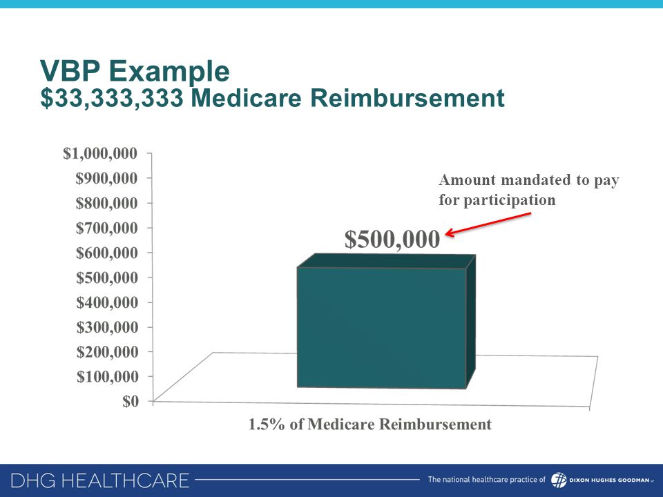 VBP Example $33,333,333 Medicare Reimbursement Amount mandated to pay for participation