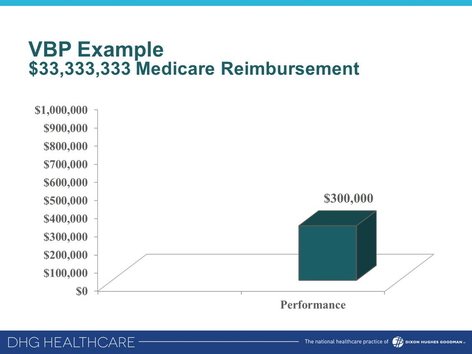 VBP Example $33,333,333 Medicare Reimbursement