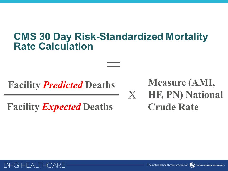 CMS 30 Day Risk-Standardized Mortality Rate Calculation Facility Predicted Deaths Facility Expected Deaths X Measure (AMI, HF, PN) National Crude Rate =