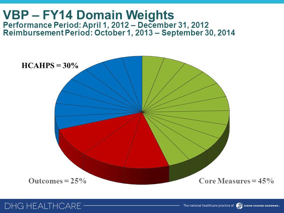 VBP – FY14 Domain Weights Performance Period: April 1, 2012 – December 31, 2012 Reimbursement Period: October 1, 2013 – September 30, 2014 Core Measur