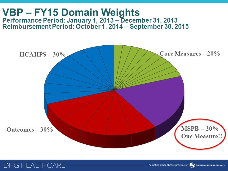VBP – FY15 Domain Weights Performance Period: January 1, 2013 – December 31, 2013 Reimbursement Period: October 1, 2014 – September 30, 2015 HCAHPS = 30% Outcomes = 30% MSPB = 20% One Measure!.