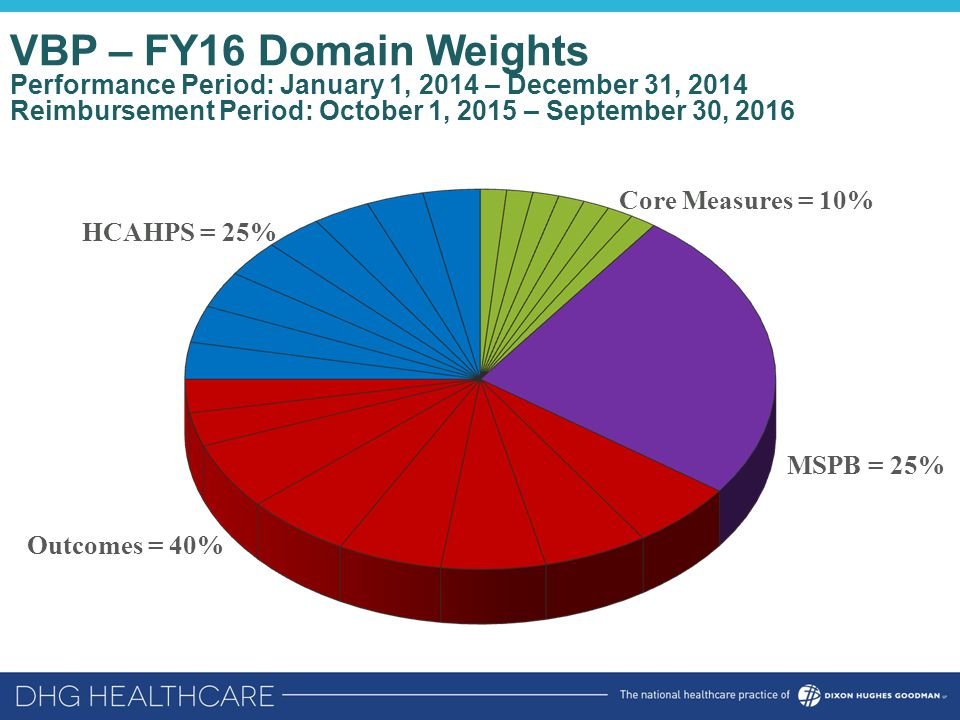VBP – FY16 Domain Weights Performance Period: January 1, 2014 – December 31, 2014 Reimbursement Period: October 1, 2015 – September 30, 2016 HCAHPS = 25% Outcomes = 40% MSPB = 25% Core Measures = 10%