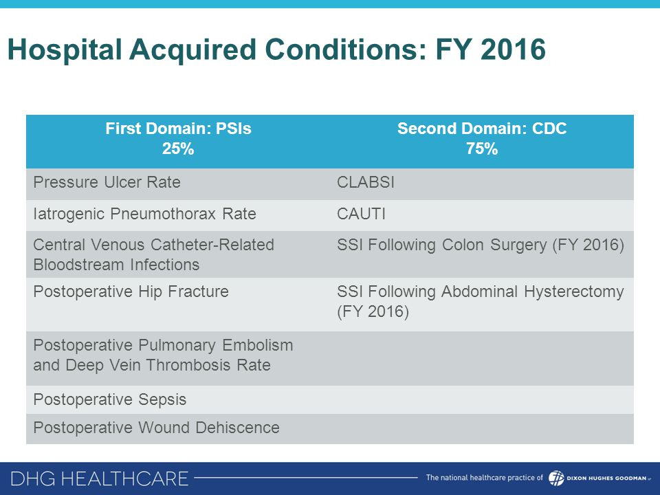Hospital Acquired Conditions: FY 2016 First Domain: PSIs 25% Second Domain: CDC 75% Pressure Ulcer RateCLABSI Iatrogenic Pneumothorax RateCAUTI Centra