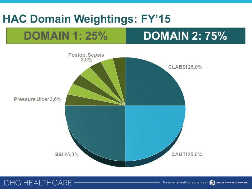 HAC Domain Weightings: FY'15 DOMAIN 1: 25% DOMAIN 2: 75%