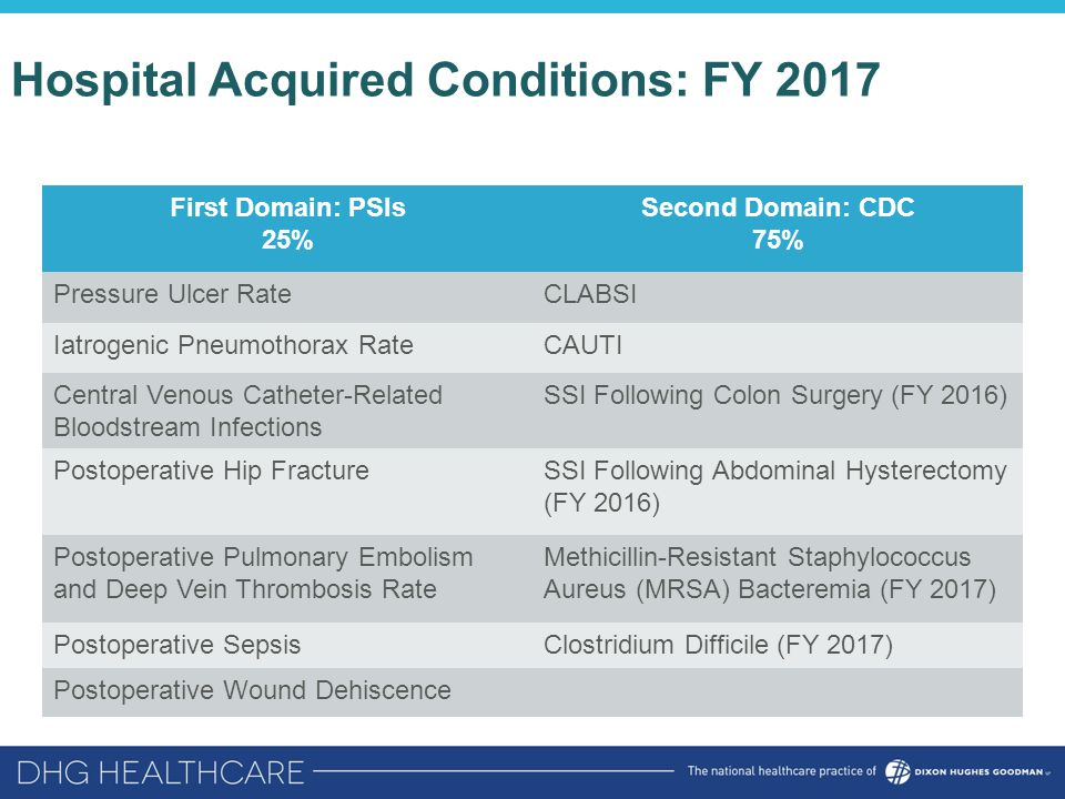 Hospital Acquired Conditions: FY 2017 First Domain: PSIs 25% Second Domain: CDC 75% Pressure Ulcer RateCLABSI Iatrogenic Pneumothorax RateCAUTI Centra