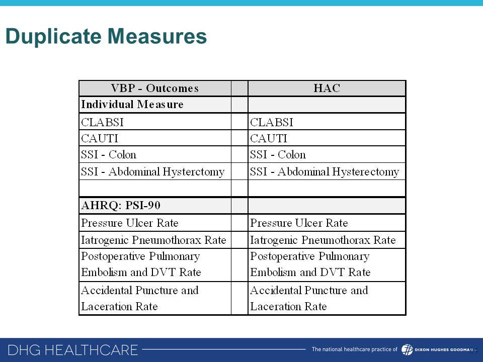 Duplicate Measures 64