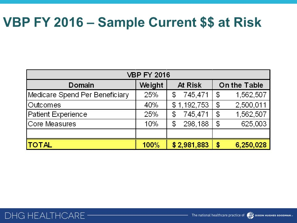 VBP FY 2016 – Sample Current $$ at Risk