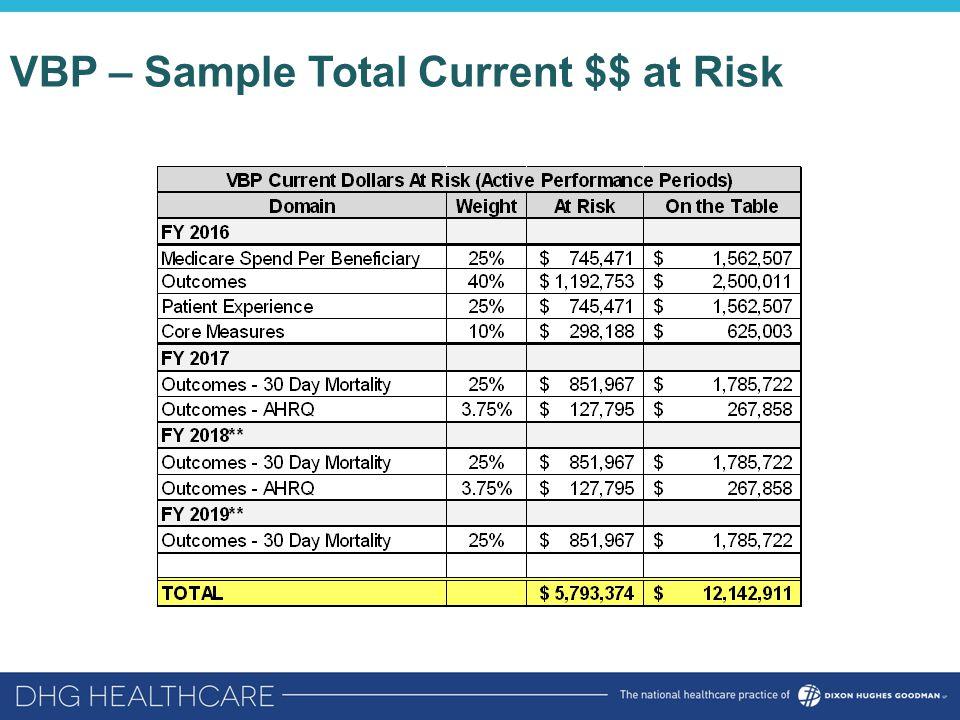 VBP – Sample Total Current $$ at Risk