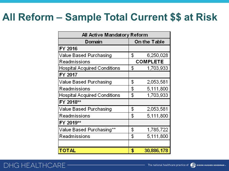 All Reform – Sample Total Current $$ at Risk