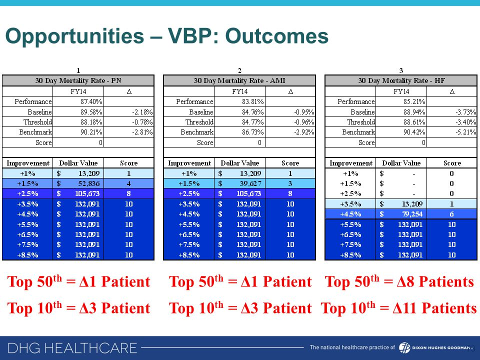 Opportunities – VBP: Outcomes 73 Top 50 th = Δ1 Patient Top 10 th = Δ3 Patient Top 50 th = Δ1 PatientTop 50 th = Δ8 Patients Top 10 th = Δ11 PatientsTop 10 th = Δ3 Patient