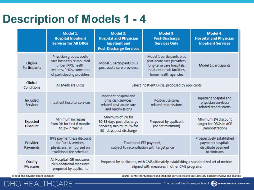 Description of Models 1 - 4 80