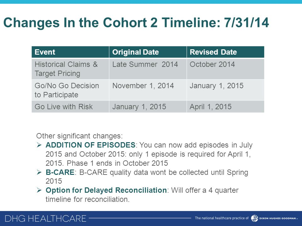 Changes In the Cohort 2 Timeline: 7/31/14 EventOriginal DateRevised Date Historical Claims & Target Pricing Late Summer 2014October 2014 Go/No Go Decision to Participate November 1, 2014January 1, 2015 Go Live with RiskJanuary 1, 2015April 1, 2015 Other significant changes:  ADDITION OF EPISODES: You can now add episodes in July 2015 and October 2015: only 1 episode is required for April 1, 2015.