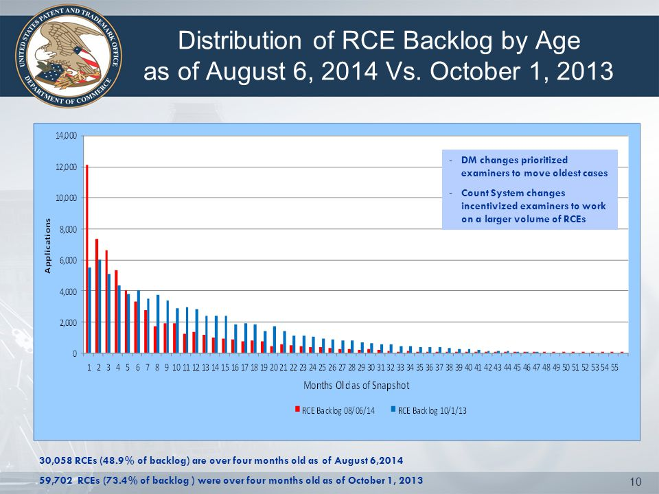 Distribution of RCE Backlog by Age as of August 6, 2014 Vs.