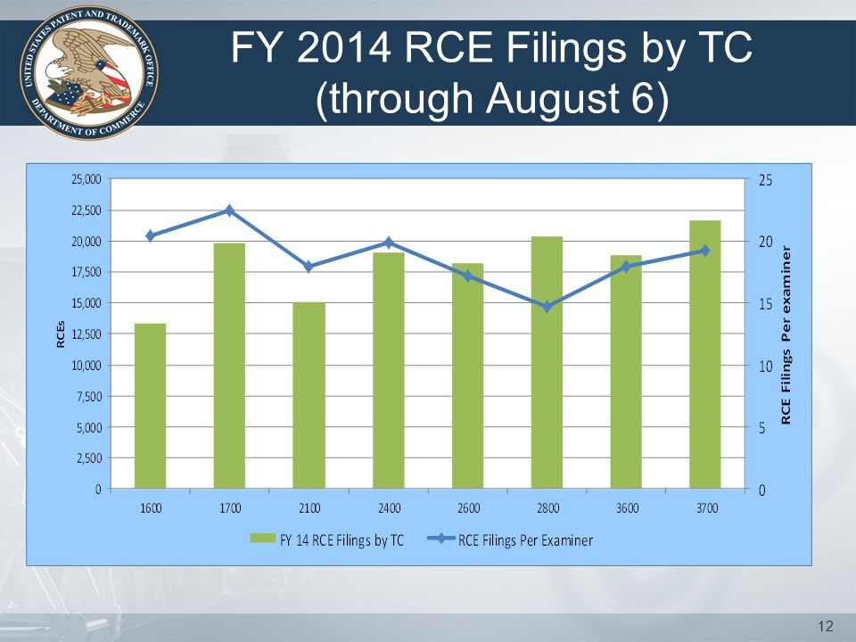 FY 2014 RCE Filings by TC (through August 6) 12