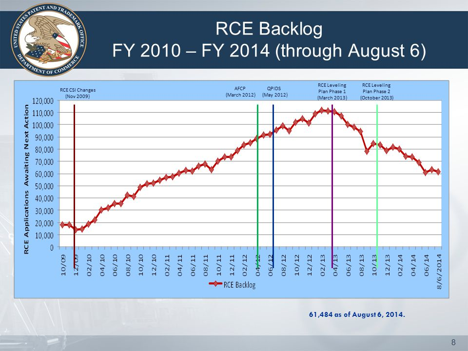 RCE Backlog FY 2010 – FY 2014 (through August 6) 8 61,484 as of August 6, 2014. QPIDS (May 2012) AFCP (March 2012) RCE Leveling Plan Phase 1 (March 20
