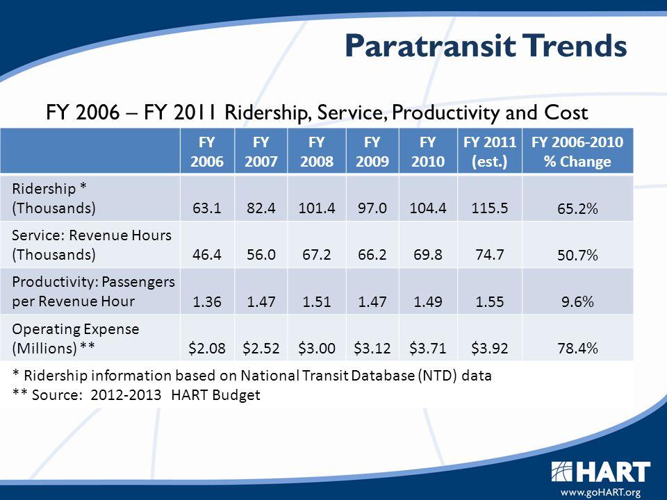 Paratransit Trends FY 2006 FY 2007 FY 2008 FY 2009 FY 2010 FY 2011 (est.) FY 2006-2010 % Change Ridership * (Thousands) 63.1 82.4 101.4 97.0 104.4 115