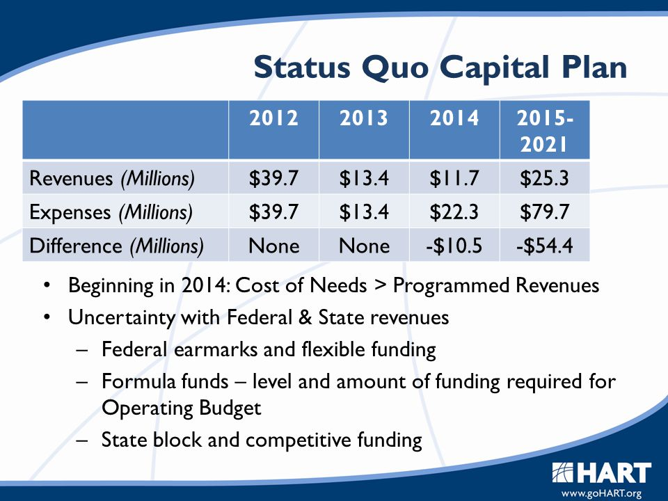 Status Quo Capital Plan 2012201320142015- 2021 Revenues (Millions)$39.7$13.4$11.7$25.3 Expenses (Millions)$39.7$13.4$22.3$79.7 Difference (Millions)No