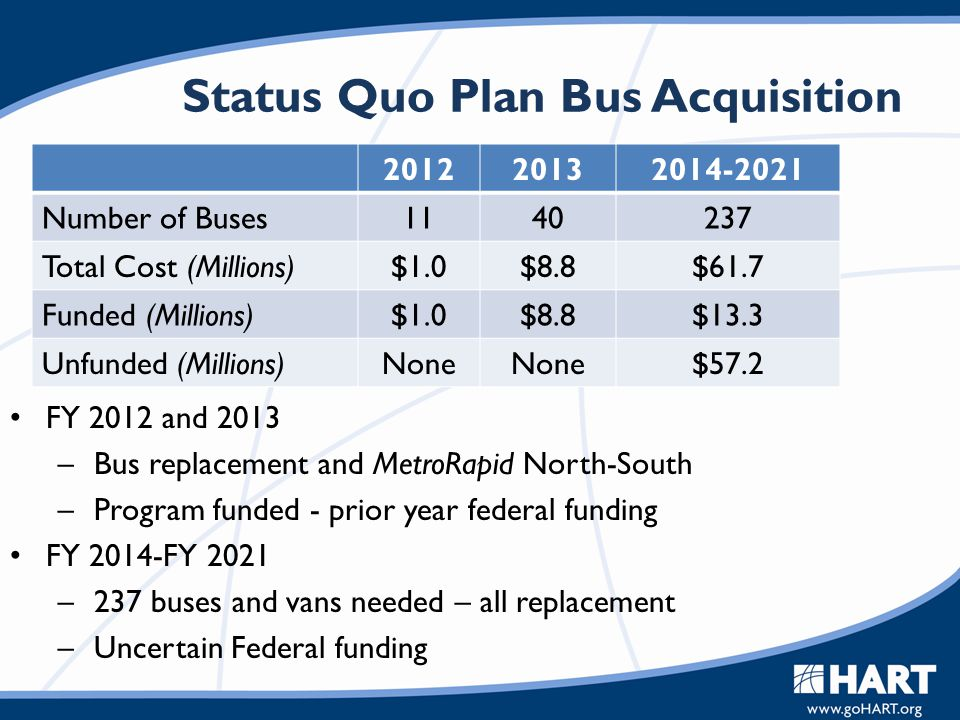 Status Quo Plan Bus Acquisition 201220132014-2021 Number of Buses1140237 Total Cost (Millions)$1.0$8.8$61.7 Funded (Millions)$1.0$8.8$13.3 Unfunded (M