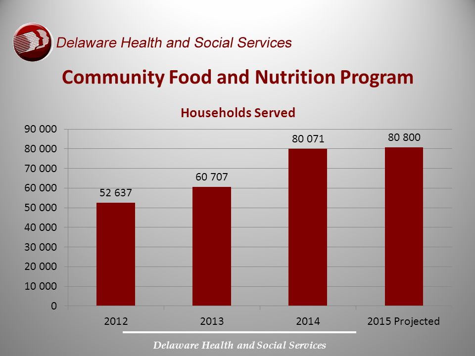 Delaware Health and Social Services Community Food and Nutrition Program