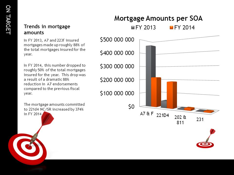 ON TARGET Trends in mortgage amounts In FY 2013, A7 and 223f insured mortgages made up roughly 88% of the total mortgages insured for the year.