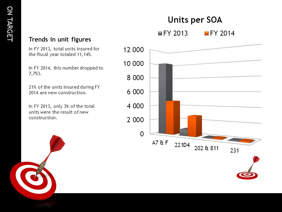 ON TARGET Trends in unit figures In FY 2013, total units insured for the fiscal year totaled 11,145.