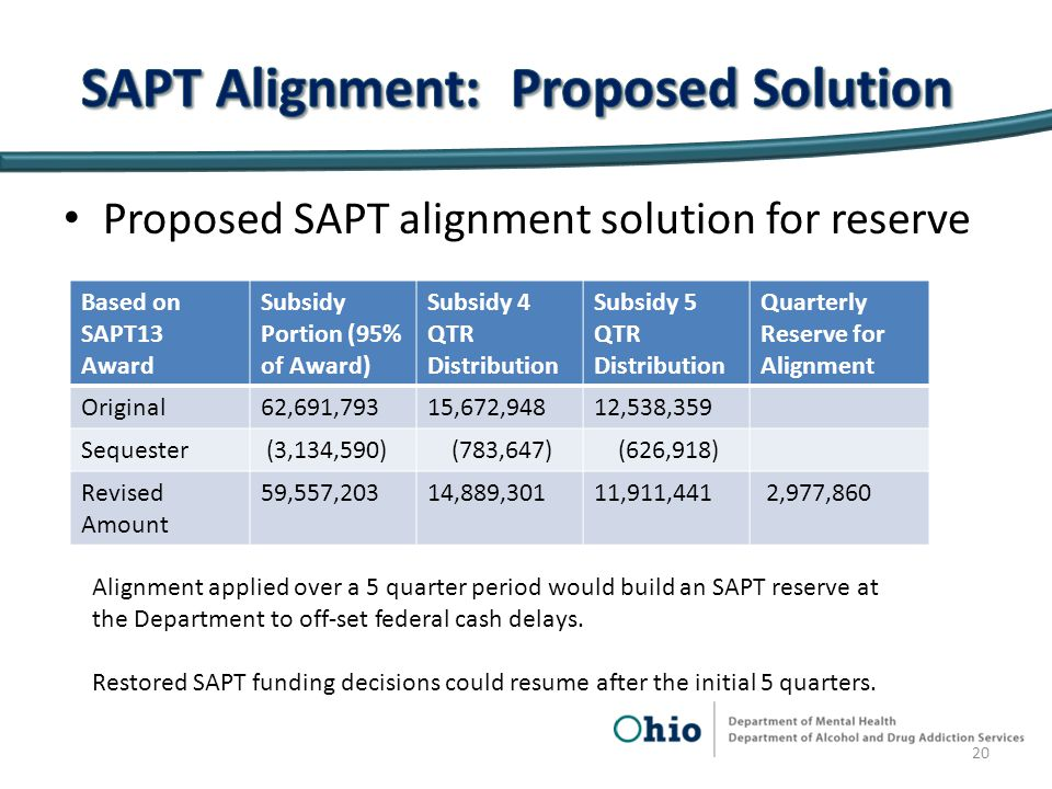 Based on SAPT13 Award Subsidy Portion (95% of Award) Subsidy 4 QTR Distribution Subsidy 5 QTR Distribution Quarterly Reserve for Alignment Original62,691,79315,672,94812,538,359 Sequester (3,134,590) (783,647) (626,918) Revised Amount 59,557,20314,889,30111,911,441 2,977,860 Proposed SAPT alignment solution for reserve 20 Alignment applied over a 5 quarter period would build an SAPT reserve at the Department to off-set federal cash delays.