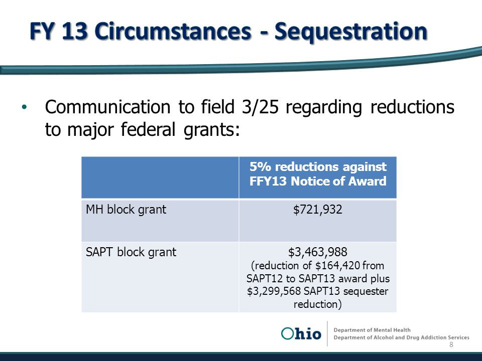 Communication to field 3/25 regarding reductions to major federal grants: 5% reductions against FFY13 Notice of Award MH block grant$721,932 SAPT block grant$3,463,988 (reduction of $164,420 from SAPT12 to SAPT13 award plus $3,299,568 SAPT13 sequester reduction) 8