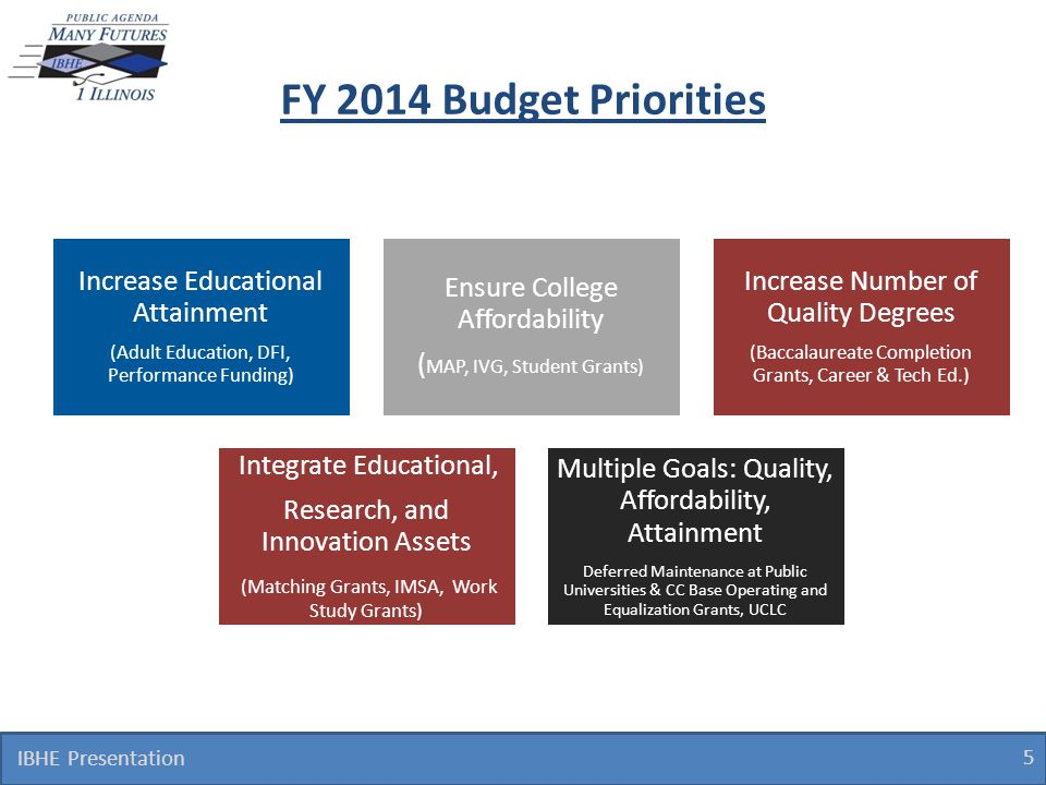 5 FY 2014 Budget Priorities IBHE Presentation Increase Educational Attainment (Adult Education, DFI, Performance Funding) Ensure College Affordability
