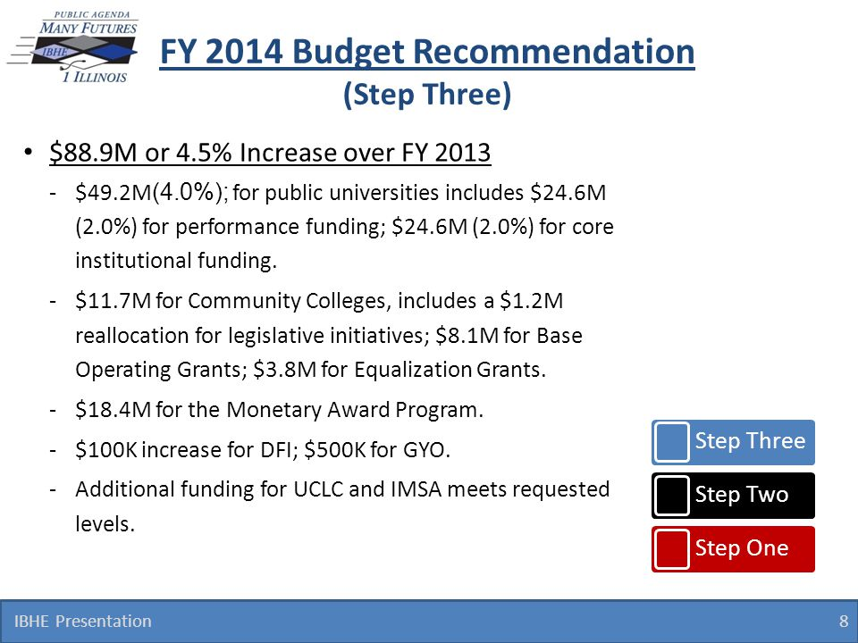 FY 2014 Budget Recommendation (Step Three) IBHE Presentation 8 Step Three Step Two Step One $88.9M or 4.5% Increase over FY 2013 -$49.2M (4.0%); for p