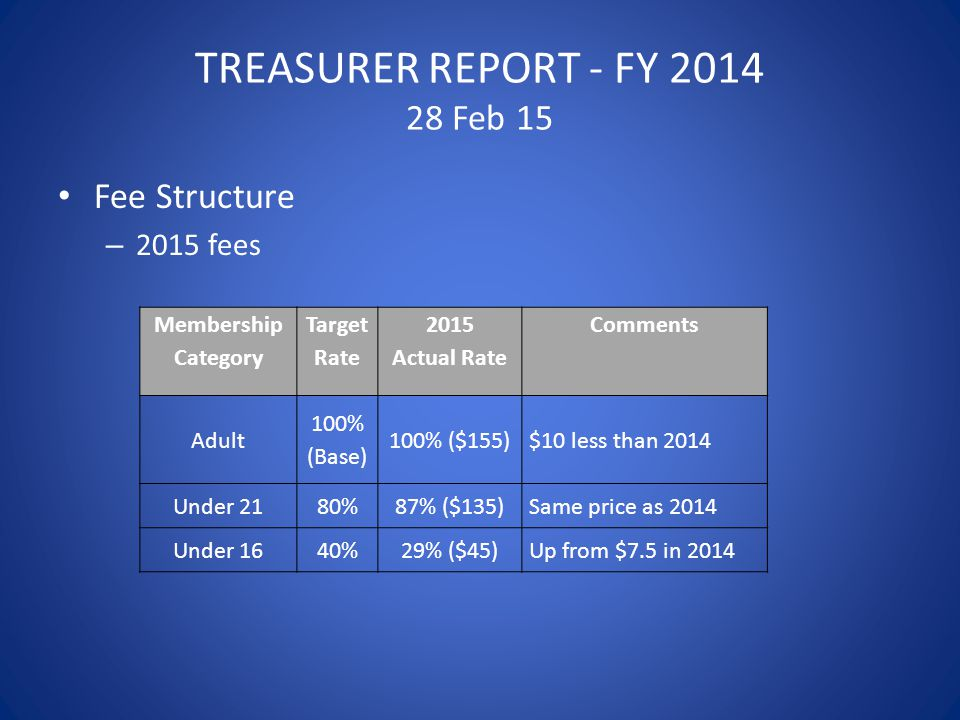 TREASURER REPORT - FY 2014 28 Feb 15 Fee Structure – 2015 fees Membership Category Target Rate 2015 Actual Rate Comments Adult 100% (Base) 100% ($155)$10 less than 2014 Under 2180%87% ($135)Same price as 2014 Under 1640%29% ($45)Up from $7.5 in 2014
