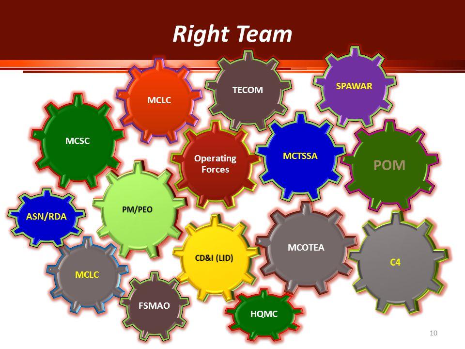 10 MCLC SPAWAR Operating Forces MCOTEA TECOM POM MCLC MCSC MCTSSA Right Team FSMAO HQMC ASN/RDA
