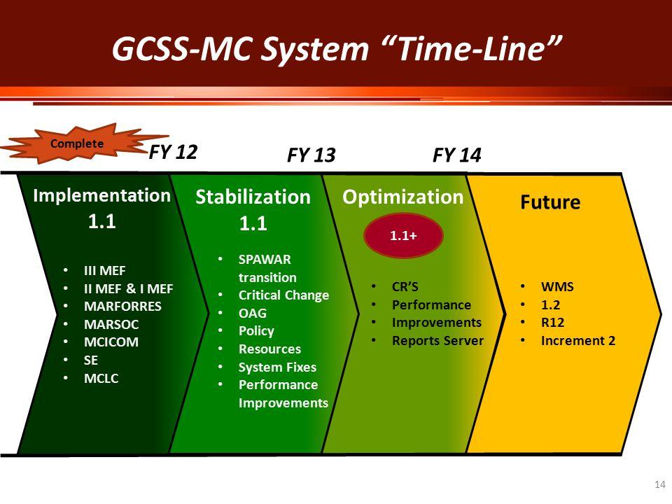 GCSS-MC System Time-Line 14 Implementation 1.1 Stabilization 1.1 Future III MEF II MEF & I MEF MARFORRES MARSOC MCICOM SE MCLC SPAWAR transition Critical Change OAG Policy Resources System Fixes Performance Improvements CR'S Performance Improvements Reports Server WMS 1.2 R12 Increment 2 FY 12 FY 13FY 14 Optimization Complete 1.1+