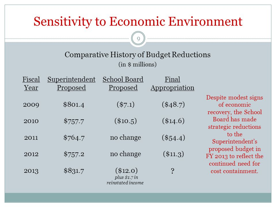 Sensitivity to Economic Environment Comparative History of Budget Reductions (in $ millions) 9 Fiscal Year 2009 2010 2011 2012 2013 Superintendent Proposed $801.4 $757.7 $764.7 $757.2 $831.7 School Board Proposed ($7.1) ($10.5) no change ($12.0) plus $1.7 in reinstated income Final Appropriation ($48.7) ($14.6) ($54.4) ($11.3) .