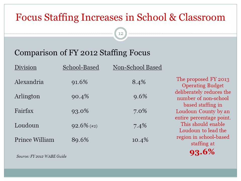 Focus Staffing Increases in School & Classroom Source: FY 2012 WABE Guide The proposed FY 2013 Operating Budget deliberately reduces the number of non-school based staffing in Loudoun County by an entire percentage point.