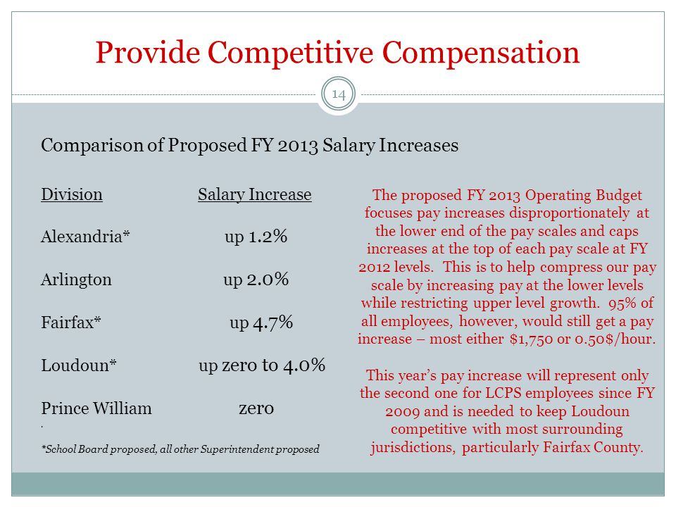 Provide Competitive Compensation *School Board proposed, all other Superintendent proposed The proposed FY 2013 Operating Budget focuses pay increases disproportionately at the lower end of the pay scales and caps increases at the top of each pay scale at FY 2012 levels.