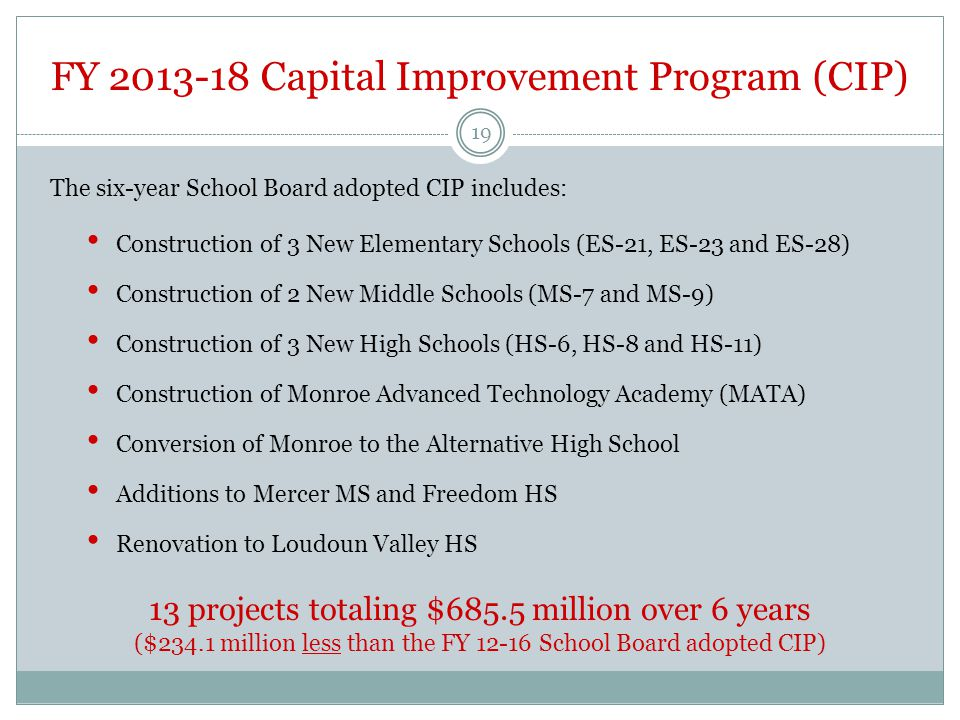 FY 2013-18 Capital Improvement Program (CIP) Construction of 3 New Elementary Schools (ES-21, ES-23 and ES-28) Construction of 2 New Middle Schools (MS-7 and MS-9) Construction of 3 New High Schools (HS-6, HS-8 and HS-11) Construction of Monroe Advanced Technology Academy (MATA) Conversion of Monroe to the Alternative High School Additions to Mercer MS and Freedom HS Renovation to Loudoun Valley HS 19 The six-year School Board adopted CIP includes: 13 projects totaling $685.5 million over 6 years ($234.1 million less than the FY 12-16 School Board adopted CIP)