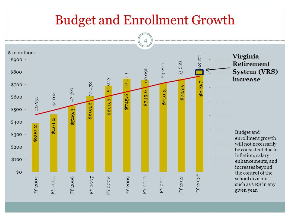 FY 2013 Expenditure Increases 5 46.6% due to increased VRS contributions set at State level 31.7% due to increased staffing for growth in student enrollment of 2,502 18.7% due to increased employee costs and targeted salary increases.