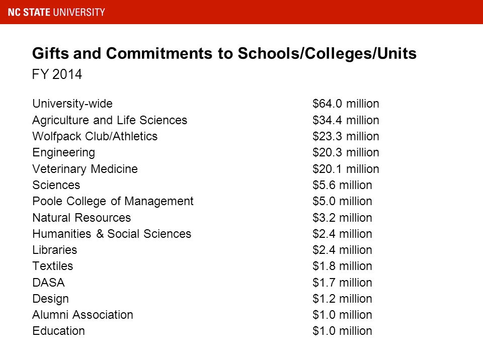 Gifts and Commitments to Schools/Colleges/Units FY 2014 University-wide$64.0 million Agriculture and Life Sciences$34.4 million Wolfpack Club/Athletics$23.3 million Engineering$20.3 million Veterinary Medicine$20.1 million Sciences$5.6 million Poole College of Management$5.0 million Natural Resources$3.2 million Humanities & Social Sciences$2.4 million Libraries$2.4 million Textiles$1.8 million DASA$1.7 million Design$1.2 million Alumni Association$1.0 million Education$1.0 million