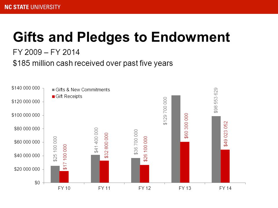 Gifts and Pledges to Endowment FY 2009 – FY 2014 $185 million cash received over past five years