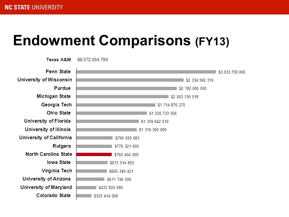Endowment Comparisons (FY13) Texas A&M $8,072,054,790