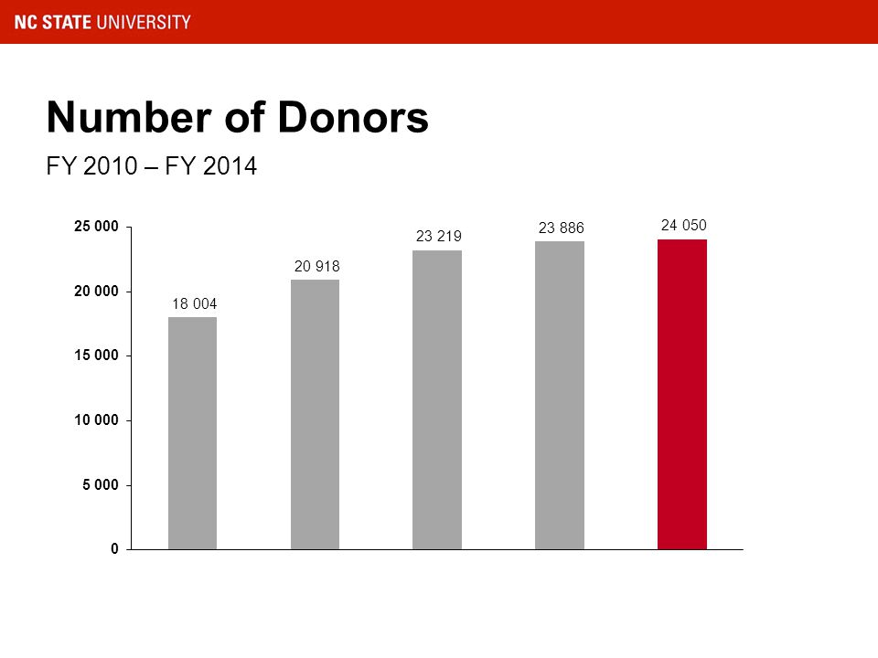 Number of Donors FY 2010 – FY 2014