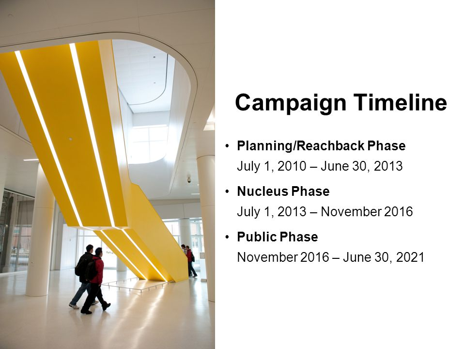 Campaign Timeline Planning/Reachback Phase July 1, 2010 – June 30, 2013 Nucleus Phase July 1, 2013 – November 2016 Public Phase November 2016 – June 30, 2021